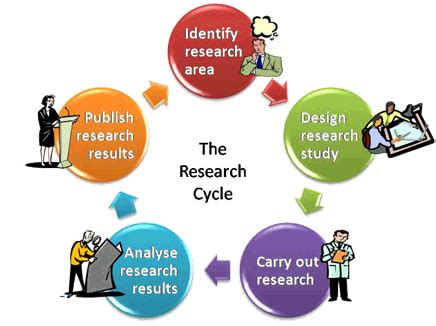 The Advantages of a Research Proposal Sample